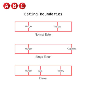 eating boundries