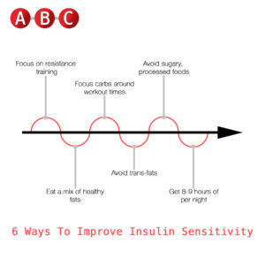 6 Ways To Improve Insulin Sensitivity